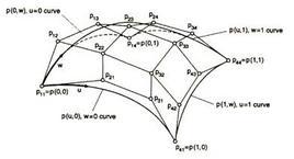 Poliedro di controllo di una superficie di Bézier con le quattro curve limiti.