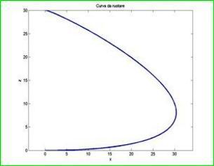Profilo per generare una superficie di rivoluzine (MATLAB).