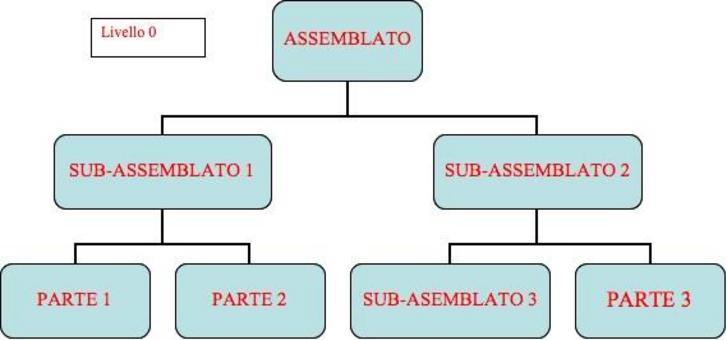 Grafo (struttura ad albero) di un assemblato