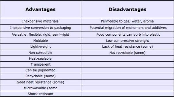 Advantages and Disadvantages of Plastic .