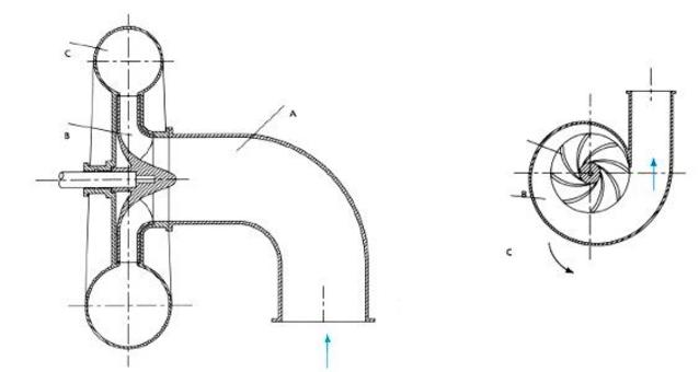 Radial and axial section of a centrifugal pump