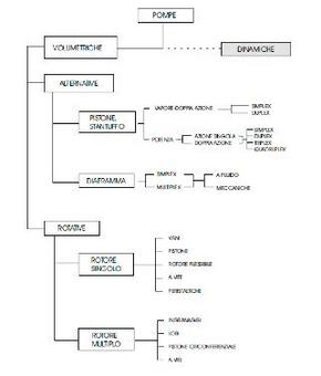 Volumetric  pump classification