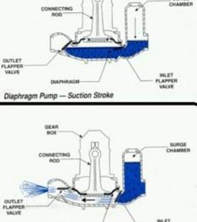 Volumetric  pump classification