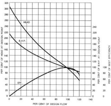 Characteristic curve for axial centrifugal pump.