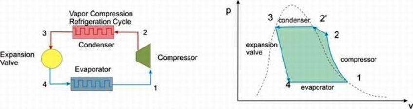 Let us describe more in detail  l the various steps of the vapor compression refrigeration cycle  on the diagram p-v