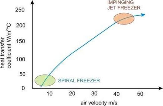 heat transfer coefficient vs air velocity