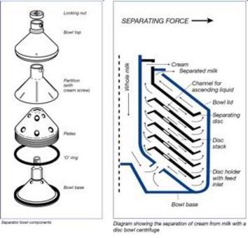 Centrifugal separation: milk-cream plate centrifuge From discoverarmfield