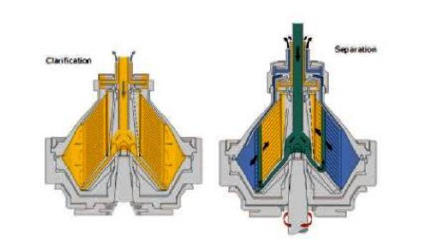 Centrifugal separation From flottweg ag