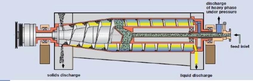 Centrifugal separation: 3 way decanterFrom flottweg ag