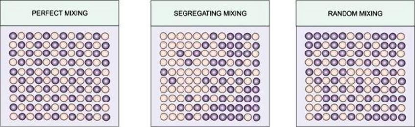 Perfect mixing, segregating mixing and  random mixing.
