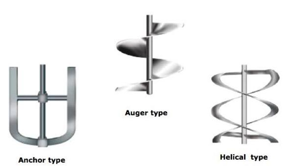 High viscosity Impeller types