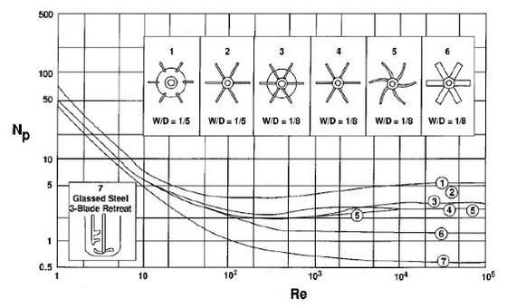 Adapted from Rushton J H, Costich E W & Everett H J. Power characteristics of mixing impellers.  Chem. Eng. Progr.,46, 1950.