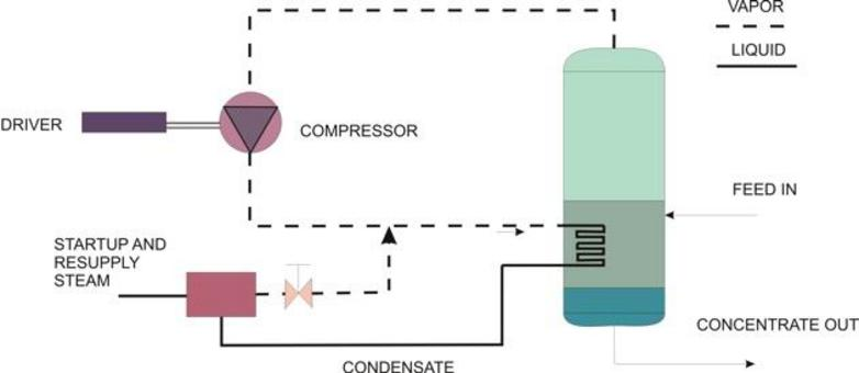 Mechanical vapor recompression (MVR)