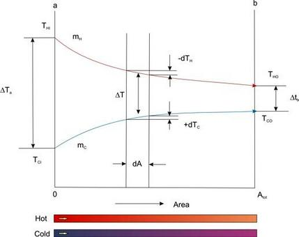Concurrent flow heat exchanger 