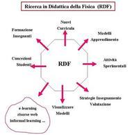 Principali aree della Ricerca in Didattica della Fisica