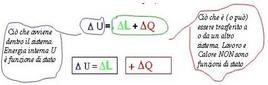 Schema Primo principio della Termodinamica