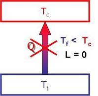Schema del Secondo Principio della Termodinamica