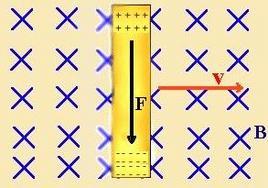 Filo conduttore in moto con velocità v in un campo magnetico B