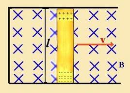 Filo conduttore in moto su un binario conduttore  immerso in un campo B