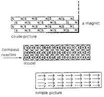 Modello di magnete permanente