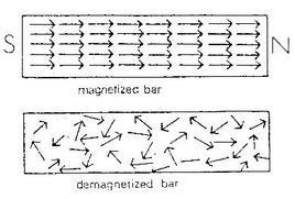 Barretta di ferro magnetizzata e non magnetizzata
