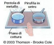 Schema di una piastra ad induzione