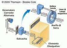 Schema di salvavita per elettrodomestico