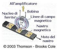 Schema di funzionamento della testina di lettore di cassette