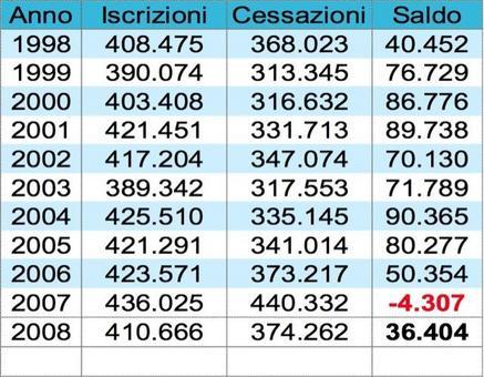 Il fenomeno della nascita e della cessazione dell'attività delle imprese in Italia (Fonte: Movimprese Unioncamere)