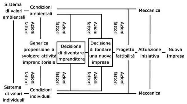 Schema del processo genetico (Buttà, 2003). La genesi dell'impresa è caratterizzata da sistemi di valori e condizioni ambientali e fattori individuali.