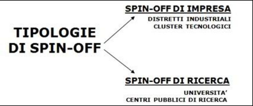 In base alla matrice di provenienza è possibile distinguere tra spin-off di impresa e di ricerca .