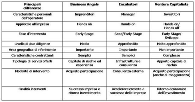 Confronto tra i principali soggetti coinvolti nella creazione di imprese (ns. elaborazione da AIFI).