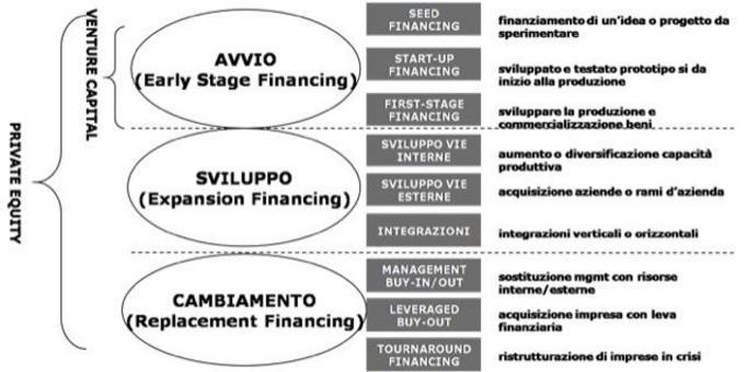 Investimento nelle fasi di vita dell'impresa Fonte: A. Gervasoni, F.L. Sattin, 2004 .