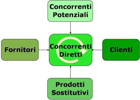 Il modello aiuta a definire l'attrattività del settore per l'impresa, tramite lo studio di 5 forze competitive.