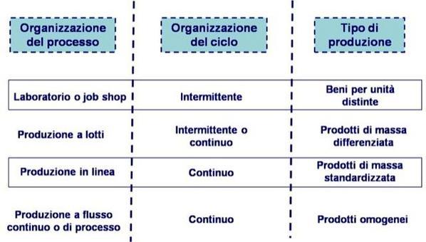 Va  presentato il modello di produzione scelto in termini di organizzazione del processo, ciclo e tipo di produzione.