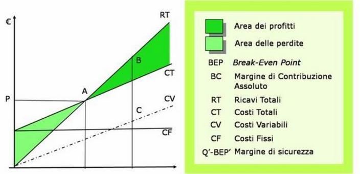 La  Break-even analysis (Potenzialità economico-strutturale) si basa sulla determinazione del cosiddetto punto di pareggio.