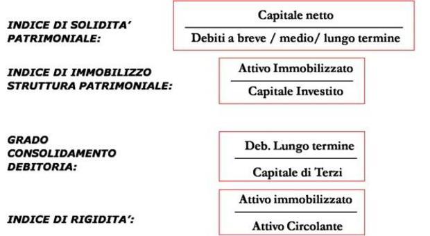 L'analisi della solidità patrimoniale.