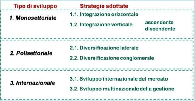 Le alternative strategiche di sviluppo dimensionale