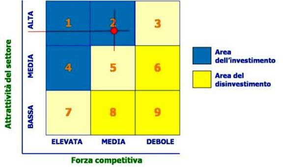 Si applica la matrice di portafoglio della General Electric alla Costa Azzurra
