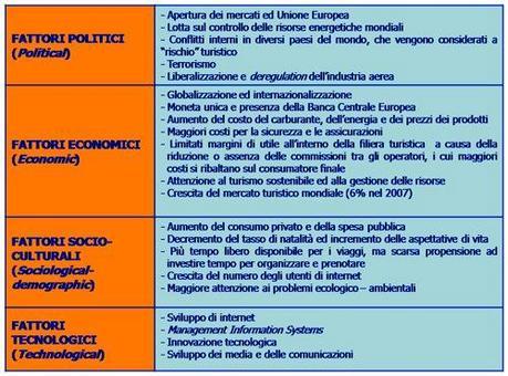 Con la PEST analysis si approfondiscono i fattori ambientali (Politici, Economici, Socio-culturali, Tecnologici)