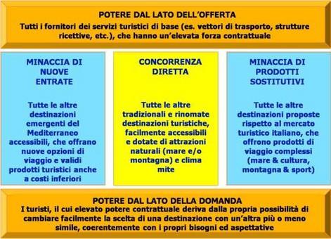 Si applica il modello di analisi delle 5 forze della concorrenza di Porter