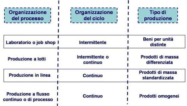 Le tipologie di organizzazione della produzione
