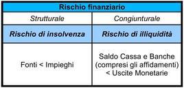 Articolazione del rischio finanziario