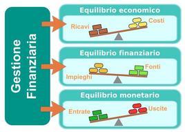 Gli equilibri della gestione finanziaria