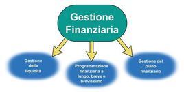 Compiti principali della direzione finanziaria