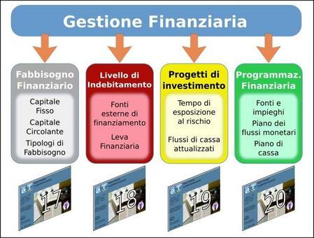 Articolazione delle lezioni sulla Gestione Finanziaria