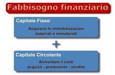 Le componenti del fabbisogno finanziario