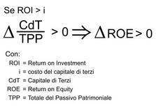 La leva finanziaria in simboli