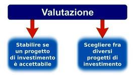Le motivazioni per la valutazione degli investimenti