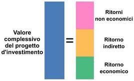 Le componenti del valore dell'investimento